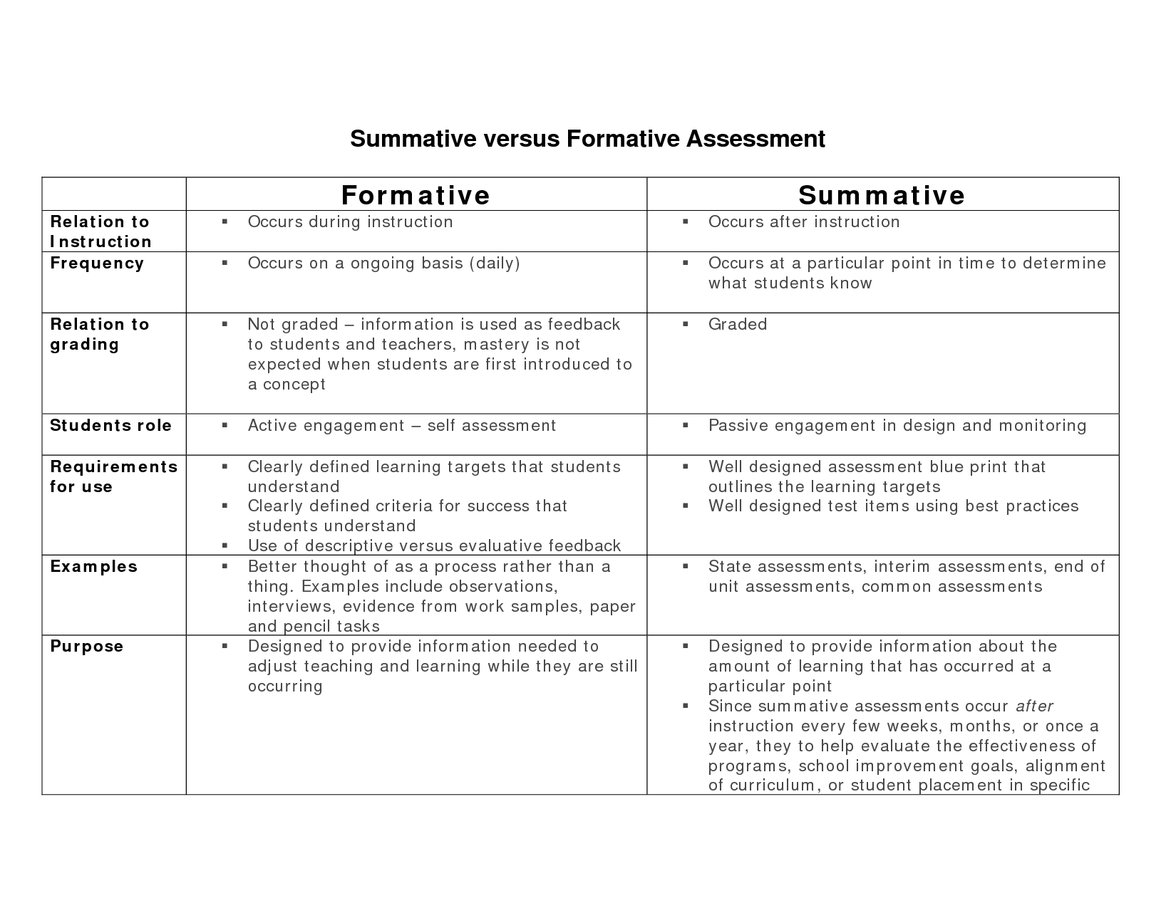 formative vs summative assessment There are a lot of differences between summative assessment vs formative assessment.