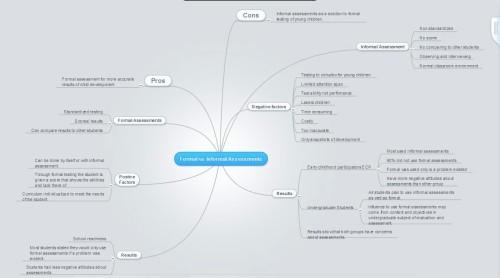 informal vs formal mindmap