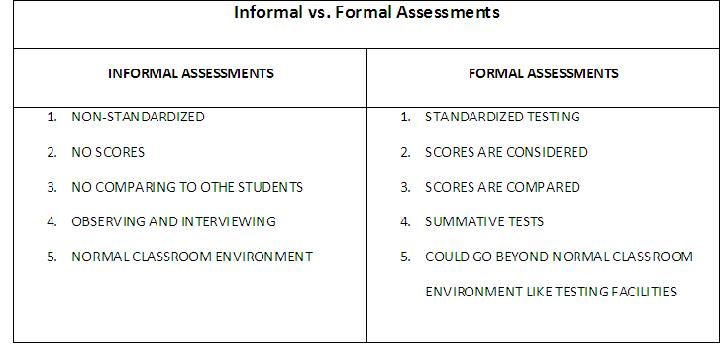 Informal vs Formal Assessments Tests are not the only endallbe – Formal Assessment