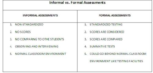 INFORMAL VS FORMAL TABLE